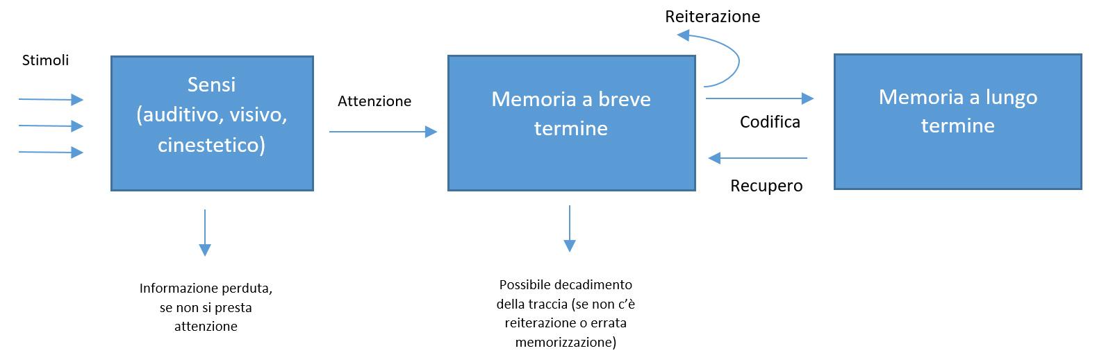 come funziona la memoria